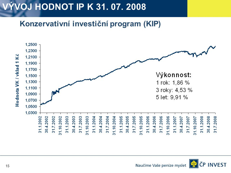 15 Konzervativní investiční program (KIP) VÝVOJ HODNOT IP K 31. 07. 2008