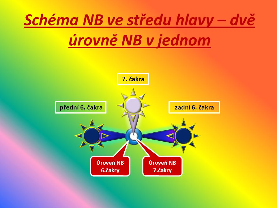 7. čakra Úroveň NB 6.čakry Úroveň NB 7.čakry přední 6.