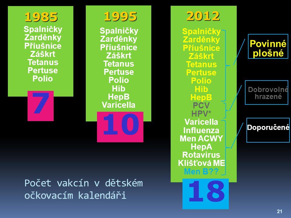 Počet vakcín v dětském očkovacím kalendáři 1985 1995 2012 Spalničky Zarděnky Příušnice Záškrt Tetanus Pertuse Polio Hib HepB PCV HPV* Varicella Influe