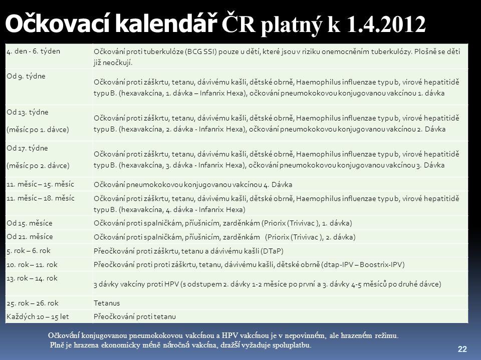 Očkovací kalendář ČR platný k 1.4.2012 4. den - 6. týden Očkování proti tuberkulóze (BCG SSI) pouze u dětí, které jsou v riziku onemocněním tuberkulóz