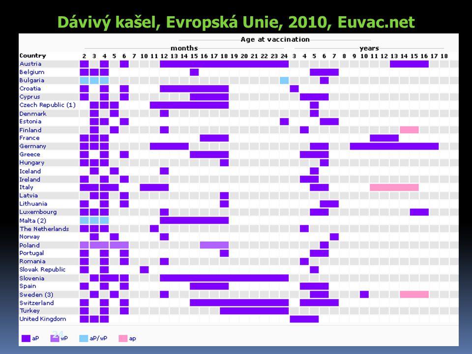 Dávivý kašel, Evropská Unie, 2010, Euvac.net 24