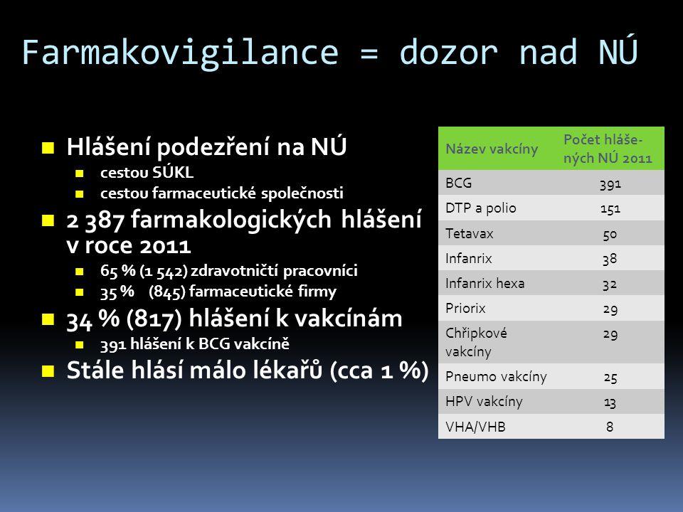 Farmakovigilance = dozor nad NÚ  Hlášení podezření na NÚ  cestou SÚKL  cestou farmaceutické společnosti  2 387 farmakologických hlášení v roce 201