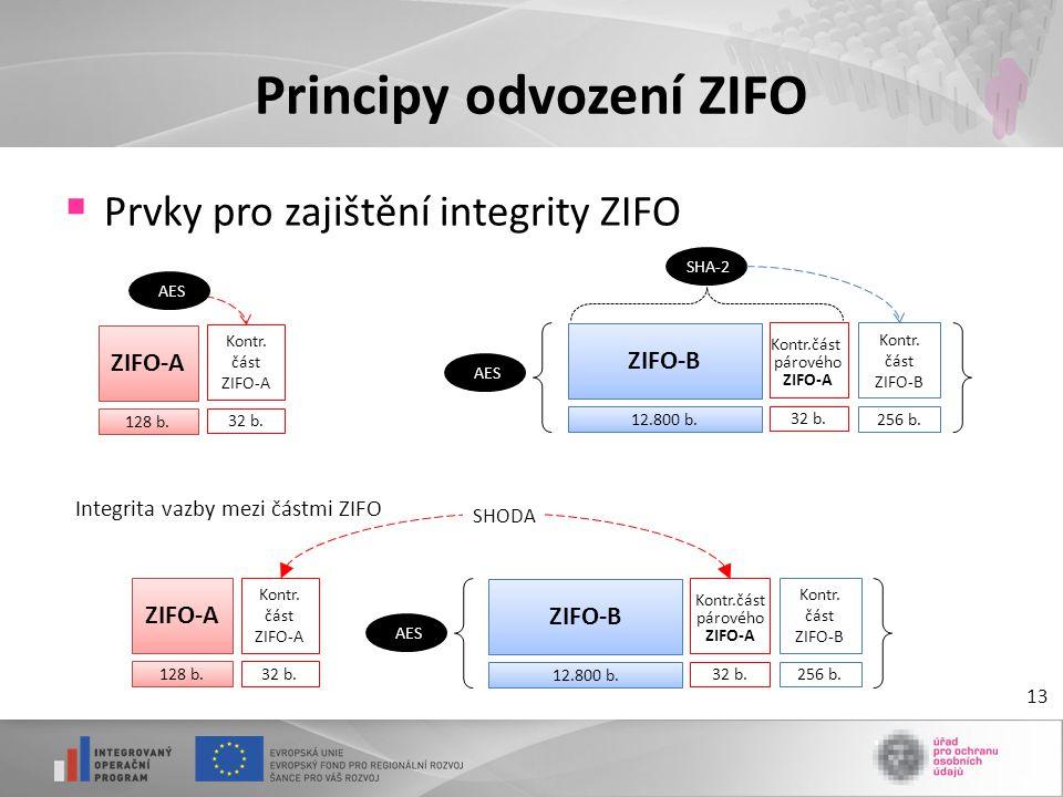 Prvky pro zajištění integrity ZIFO Principy odvození ZIFO 13 ZIFO-A 128 b. Kontr. část ZIFO-A 32 b. ZIFO-B 12.800 b. Kontr. část ZIFO-B 256 b. 32 b.