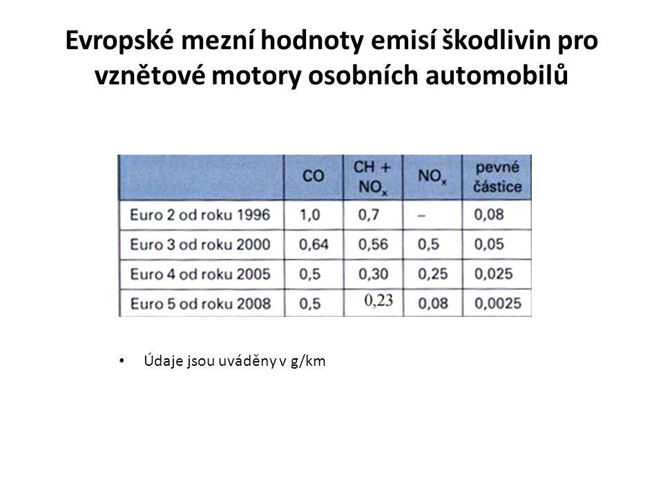 Evropské mezní hodnoty emisí škodlivin pro vznětové motory osobních automobilů • Údaje jsou uváděny v g/km
