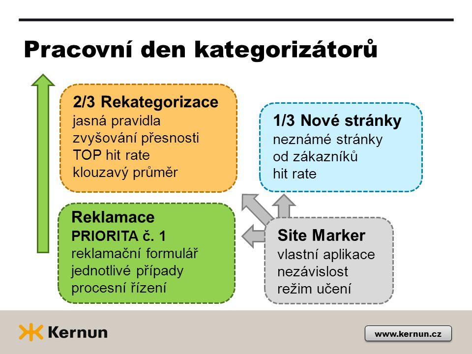 www.kernun.cz Pracovní den kategorizátorů 2/3 Rekategorizace jasná pravidla zvyšování přesnosti TOP hit rate klouzavý průměr 1/3 Nové stránky neznámé stránky od zákazníků hit rate Reklamace PRIORITA č.