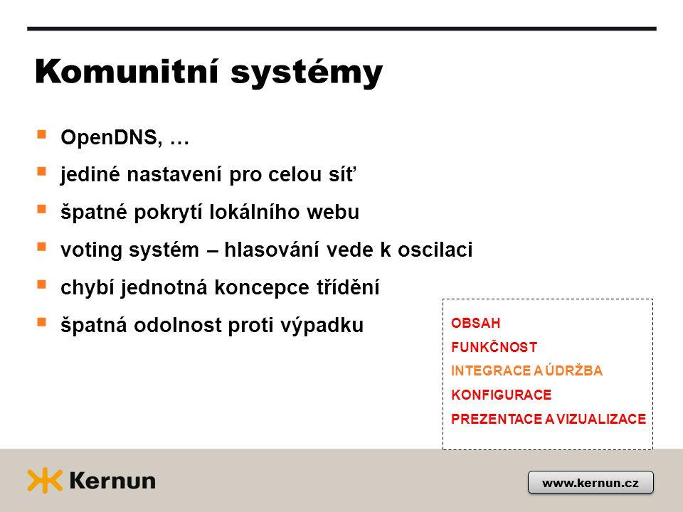www.kernun.cz Komunitní systémy  OpenDNS, …  jediné nastavení pro celou síť  špatné pokrytí lokálního webu  voting systém – hlasování vede k oscilaci  chybí jednotná koncepce třídění  špatná odolnost proti výpadku OBSAH FUNKČNOST INTEGRACE A ÚDRŽBA KONFIGURACE PREZENTACE A VIZUALIZACE