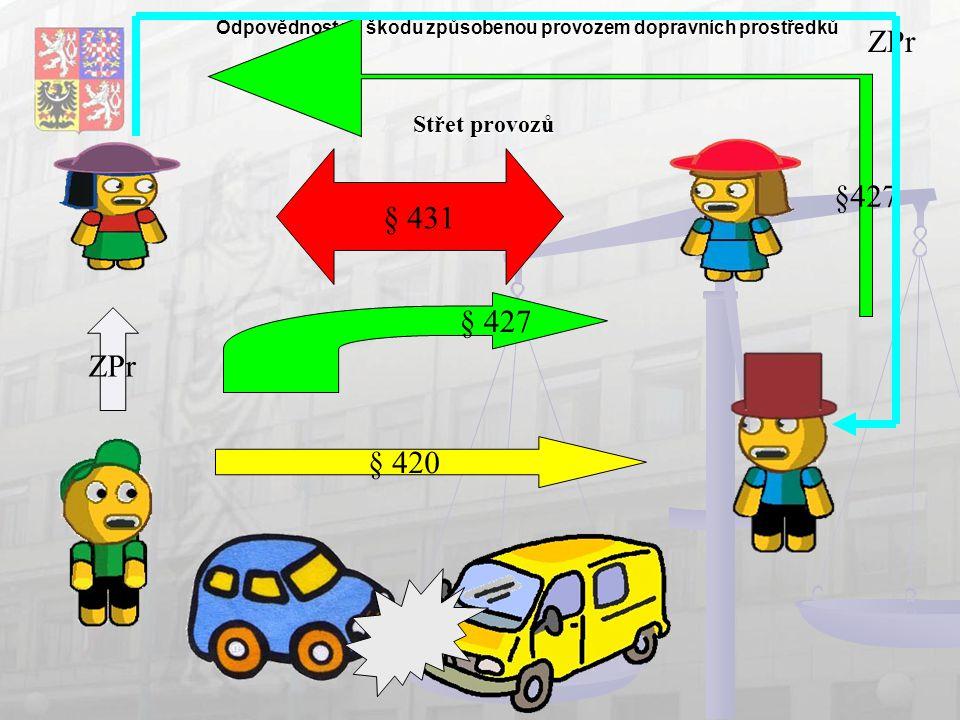 Odpovědnost za škodu způsobenou provozem dopravních prostředků Střet provozů § 431 §427 ZPr § 420 ZPr