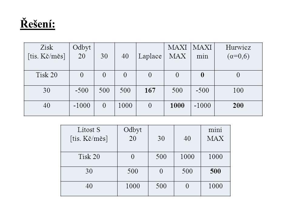 Řešení: Zisk [tis. Kč/měs] Odbyt 203040Laplace MAXI MAX MAXI min Hurwicz (α=0,6) Tisk 200000000 30-500500 167500-500100 40-1000010000 -1000200 Lítost