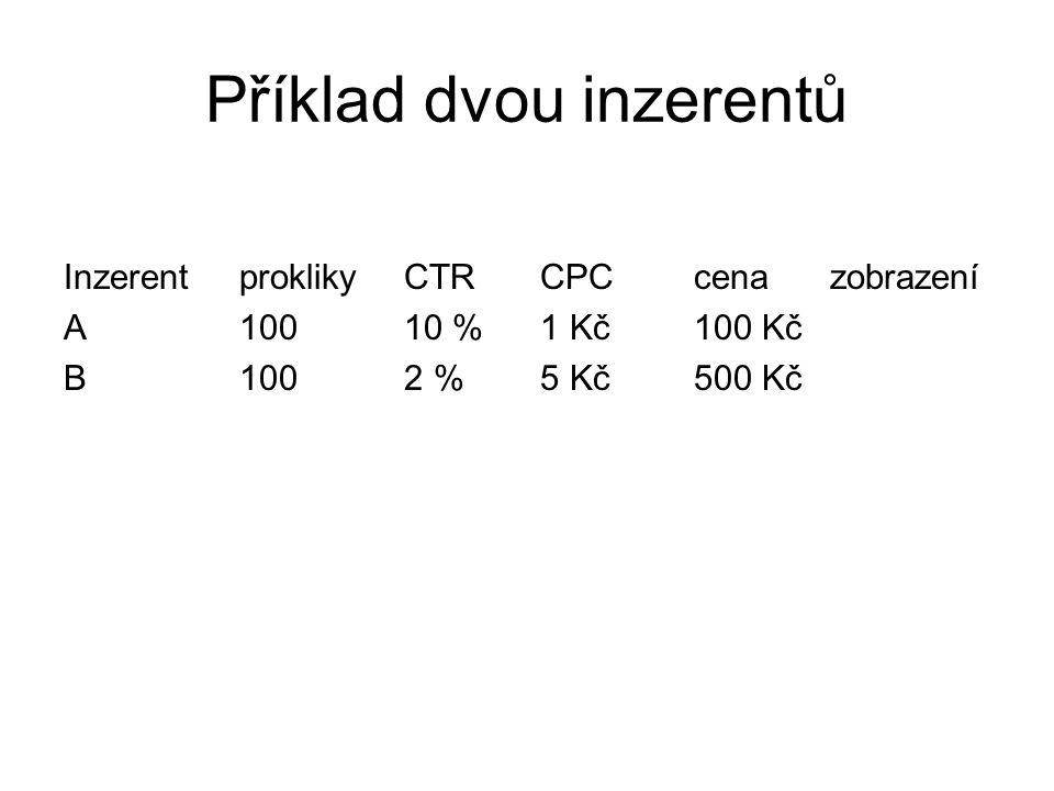 Příklad dvou inzerentů InzerentproklikyCTRCPCcenazobrazení A10010 % 1 Kč100 Kč B1002 %5 Kč500 Kč