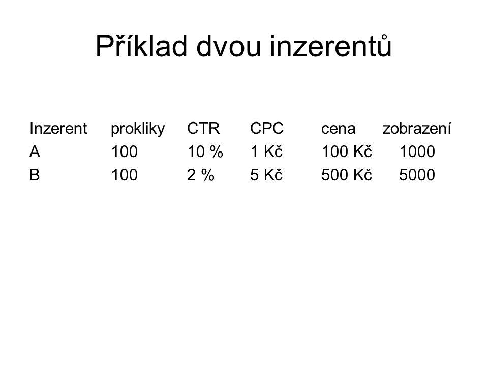 Příklad dvou inzerentů InzerentproklikyCTRCPCcenazobrazení A10010 % 1 Kč100 Kč1000 B1002 %5 Kč500 Kč5000