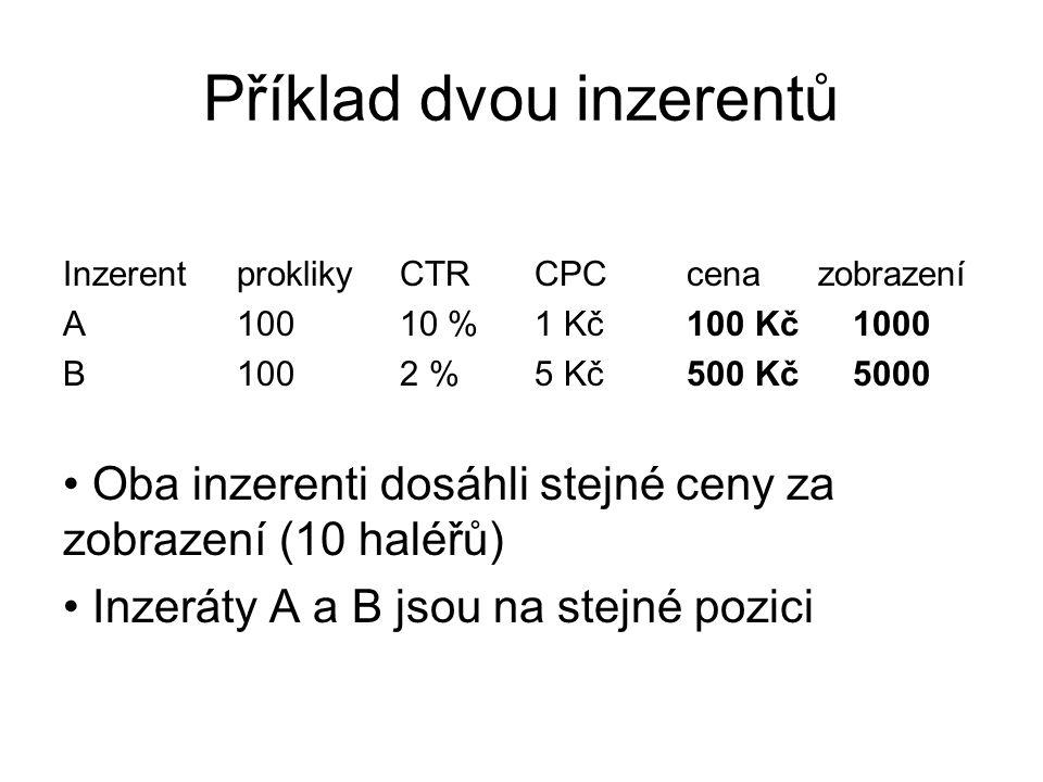Příklad dvou inzerentů InzerentproklikyCTRCPCcenazobrazení A10010 % 1 Kč100 Kč1000 B1002 %5 Kč500 Kč5000 • Oba inzerenti dosáhli stejné ceny za zobraz