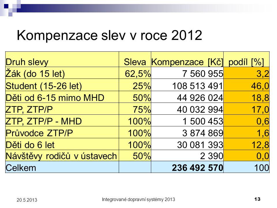 Integrované dopravní systémy 201313 20.5.2013 Kompenzace slev v roce 2012 Druh slevySlevaKompenzace [Kč]podíl [%] Žák (do 15 let)62,5%7 560 9553,2 Stu