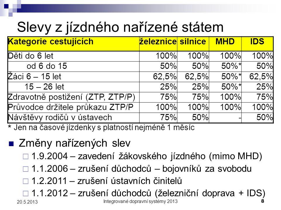Integrované dopravní systémy 20138 20.5.2013 Slevy z jízdného nařízené státem Kategorie cestujícíchželeznicesilniceMHDIDS Děti do 6 let100% od 6 do 15