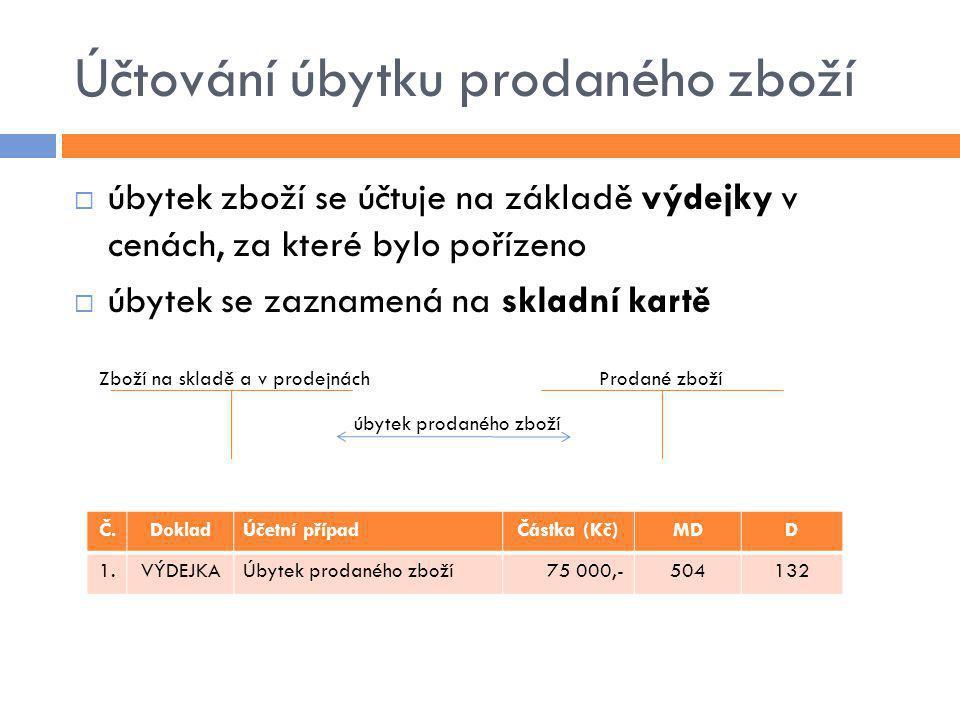 Účtování úbytku prodaného zboží  úbytek zboží se účtuje na základě výdejky v cenách, za které bylo pořízeno  úbytek se zaznamená na skladní kartě Č.DokladÚčetní případČástka (Kč)MDD 1.VÝDEJKAÚbytek prodaného zboží75 000,-504132 Zboží na skladě a v prodejnáchProdané zboží úbytek prodaného zboží
