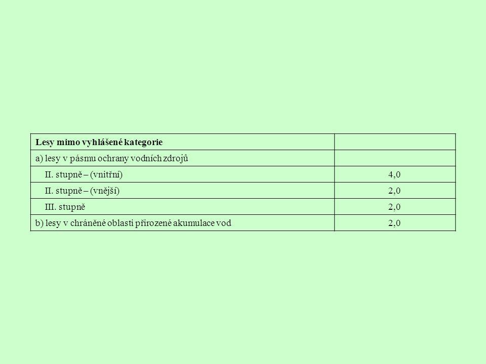 Lesy mimo vyhlášené kategorie a) lesy v pásmu ochrany vodních zdrojů II. stupně – (vnitřní)4,0 II. stupně – (vnější)2,0 III. stupně2,0 b) lesy v chrán