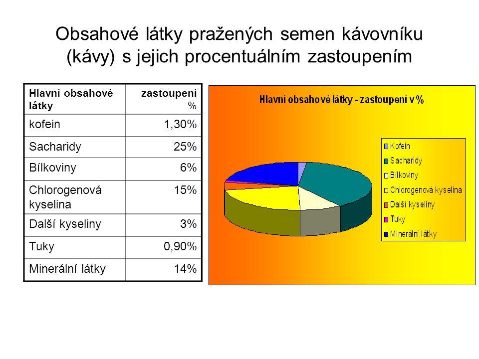 Obsahové látky pražených semen kávovníku (kávy) s jejich procentuálním zastoupením Hlavní obsahové látky zastoupení % kofein1,30% Sacharidy25% Bílkovi