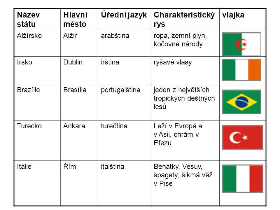 Název státu Hlavní město Úřední jazykCharakteristický rys vlajka AlžírskoAlžírarabštinaropa, zemní plyn, kočovné národy IrskoDublinirštinaryšavé vlasy