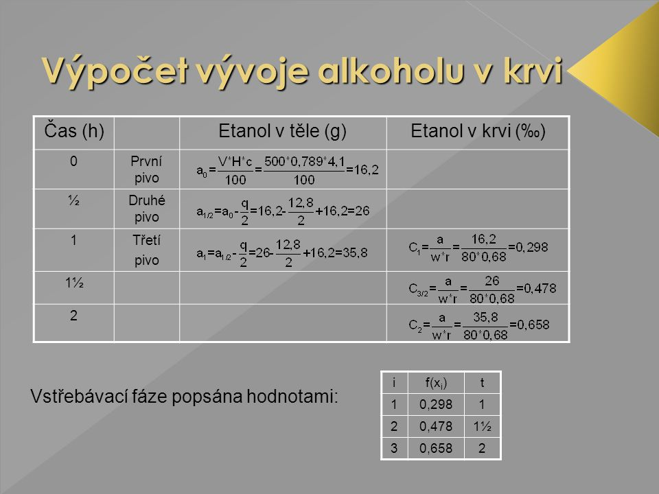 Čas (h)Etanol v těle (g)Etanol v krvi (‰) 0První pivo ½Druhé pivo 1Třetí pivo 1½ 2 if(x i )t 10,2981 20,4781½ 30,6582 Vstřebávací fáze popsána hodnota