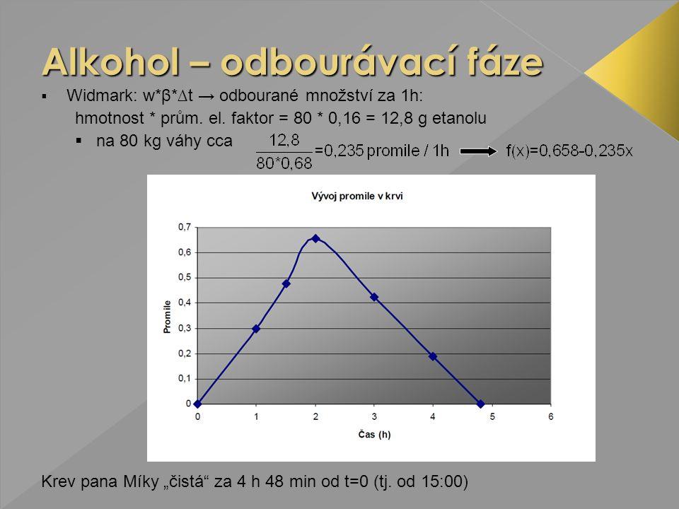 """ Widmark: w*β*∆t → odbourané množství za 1h: hmotnost * prům. el. faktor = 80 * 0,16 = 12,8 g etanolu  na 80 kg váhy cca Krev pana Míky """"čistá"""" za 4"""