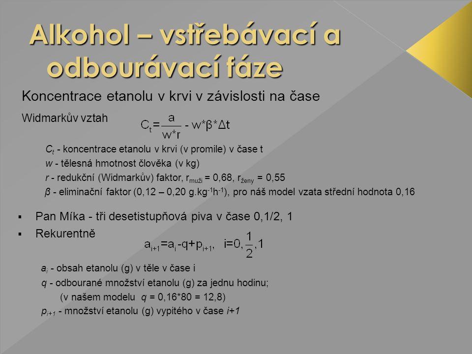  Pan Míka - tři desetistupňová piva v čase 0,1/2, 1  Rekurentně a i - obsah etanolu (g) v těle v čase i q - odbourané množství etanolu (g) za jednu hodinu; (v našem modelu q = 0,16*80 = 12,8) p i+1 - množství etanolu (g) vypitého v čase i+1 Koncentrace etanolu v krvi v závislosti na čase Widmarkův vztah C t - koncentrace etanolu v krvi (v promile) v čase t w - tělesná hmotnost člověka (v kg) r - redukční (Widmarkův) faktor, r muži = 0,68, r ženy = 0,55 β - eliminační faktor (0,12 – 0,20 g.kg -1 h -1 ), pro náš model vzata střední hodnota 0,16