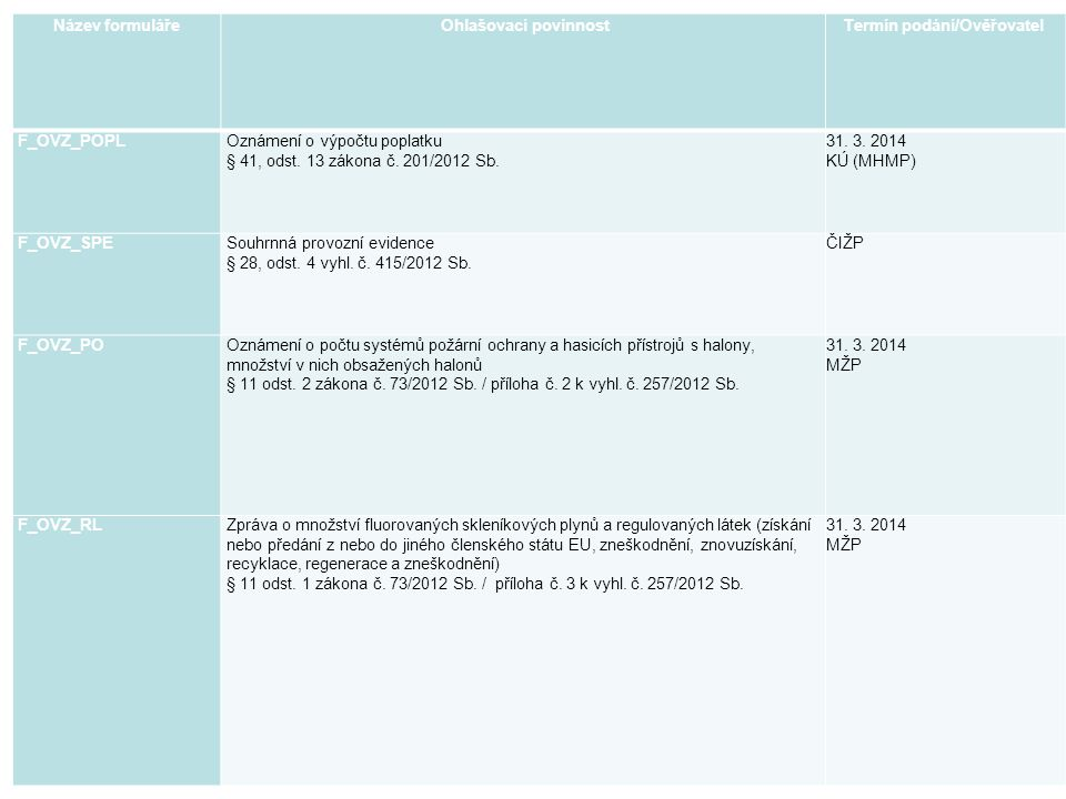 Název formuláře Ohlašovací povinnost Termín podání/Ověřovatel F_OVZ_POPLOznámení o výpočtu poplatku § 41, odst. 13 zákona č. 201/2012 Sb. 31. 3. 2014