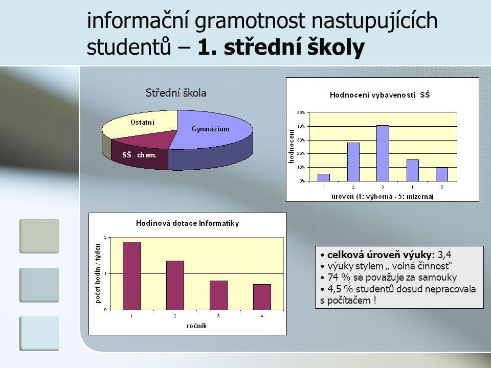 informační gramotnost nastupujících studentů - 2. úroveň výuky na SŠ