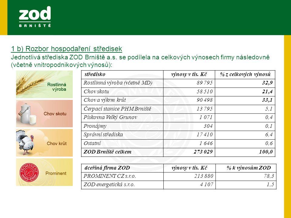 1 b) Rozbor hospodaření středisek Jednotlivá střediska ZOD Brniště a.s. se podílela na celkových výnosech firmy následovně (včetně vnitropodnikových v