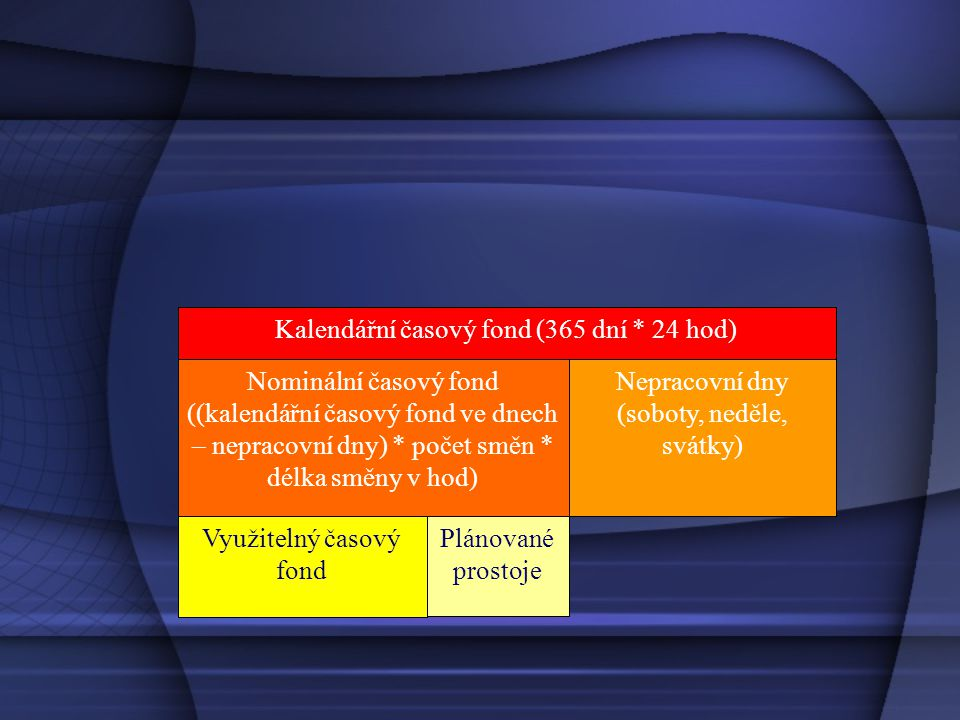 •ki = kc / ke = 0,85 / 0,93 = 0,9139 tedy 91,39 % Roční využitelný časový fond stroje 2 000 hod., kapacitní výkon 15 kusů/hod., celkové využití kapacity 85 % při extenzívním využití 93 %.