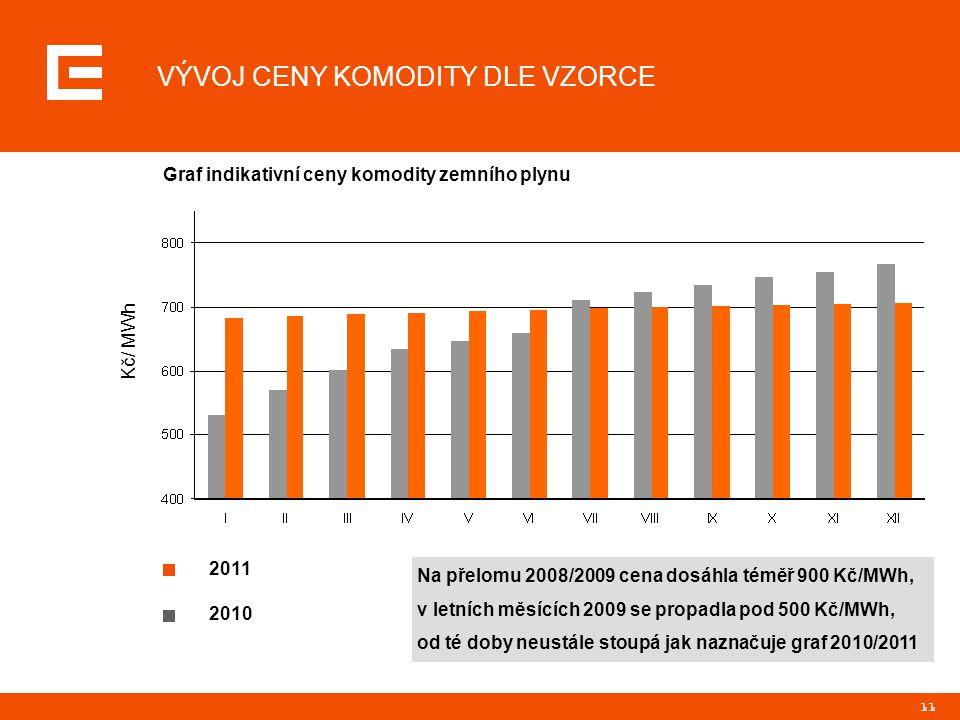 11 VÝVOJ CENY KOMODITY DLE VZORCE Graf indikativní ceny komodity zemního plynu Kč/ MWh 2011 2010 Na přelomu 2008/2009 cena dosáhla téměř 900 Kč/MWh, v