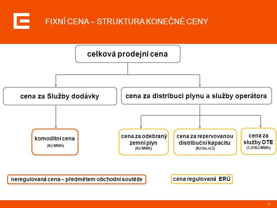 4 FIXNÍ CENA – STRUKTURA KONEČNÉ CENY celková prodejní cena cena za Služby dodávky cena za rezervovanou distribuční kapacitu (Kč/tis.m3) cena za odebr