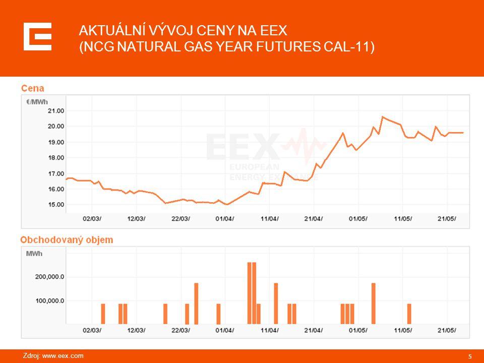 5 AKTUÁLNÍ VÝVOJ CENY NA EEX (NCG NATURAL GAS YEAR FUTURES CAL-11) Zdroj: www.eex.com