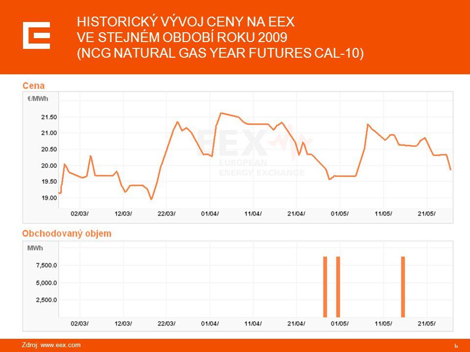 6 HISTORICKÝ VÝVOJ CENY NA EEX VE STEJNÉM OBDOBÍ ROKU 2009 (NCG NATURAL GAS YEAR FUTURES CAL-10) Zdroj: www.eex.com