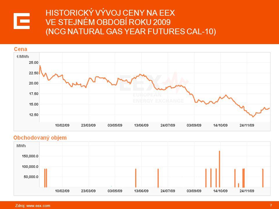 7 HISTORICKÝ VÝVOJ CENY NA EEX VE STEJNÉM OBDOBÍ ROKU 2009 (NCG NATURAL GAS YEAR FUTURES CAL-10)