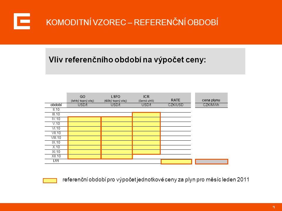 9 referenční období pro výpočet jednotkové ceny za plyn pro měsíc leden 2011 USD/t ICR (černé uhlí) I.11 XII.10 XI.10 X.10 IX.10 VIII.10 VII.10 VI.10