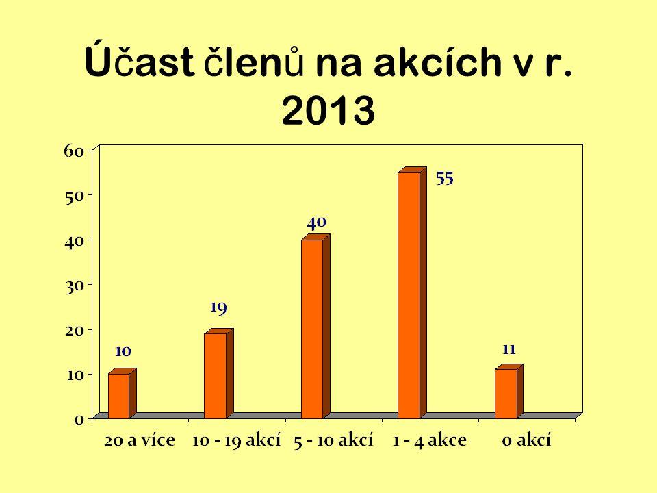 Ú č ast č len ů na akcích v letech 2010 - 2013