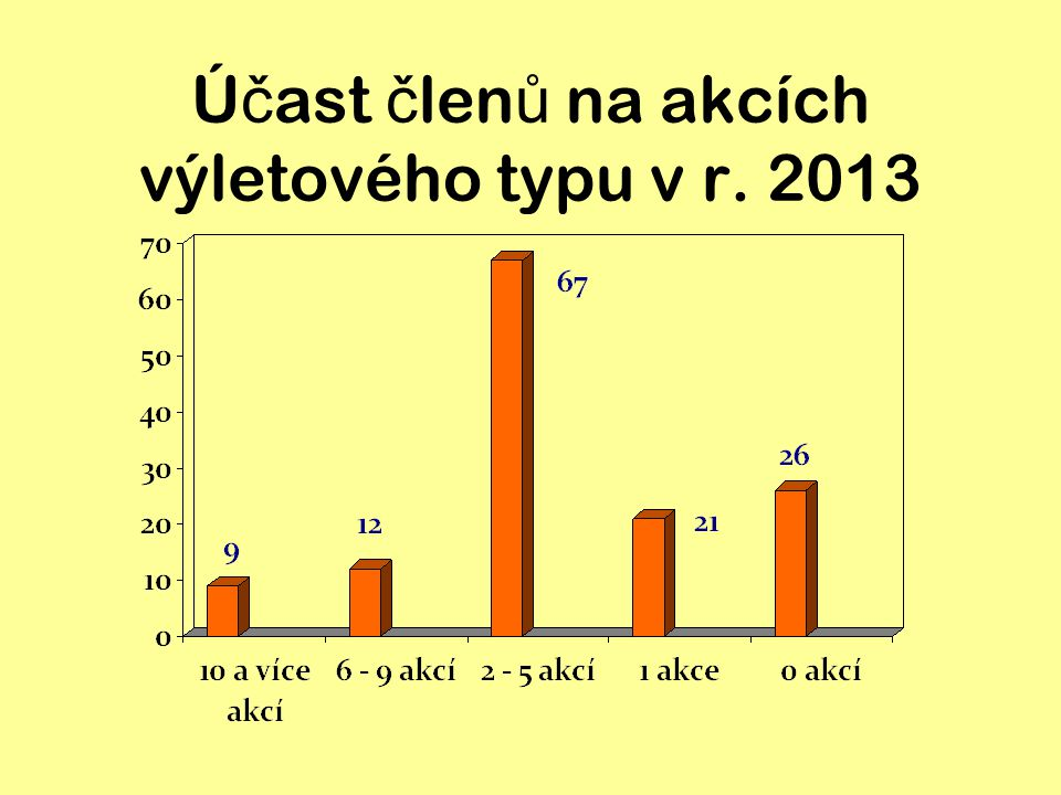 Ú č ast č len ů na akcích výletového typu v r. 2013