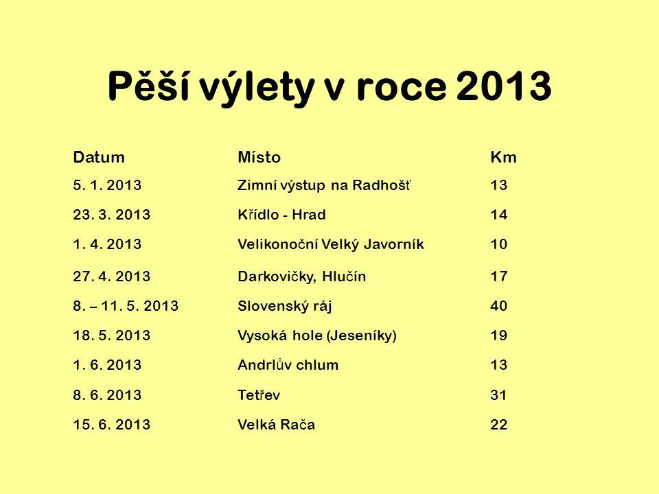 P ě ší výlety v roce 2013 DatumMístoKm 5. 1. 2013Zimní výstup na Radhoš ť 13 23.