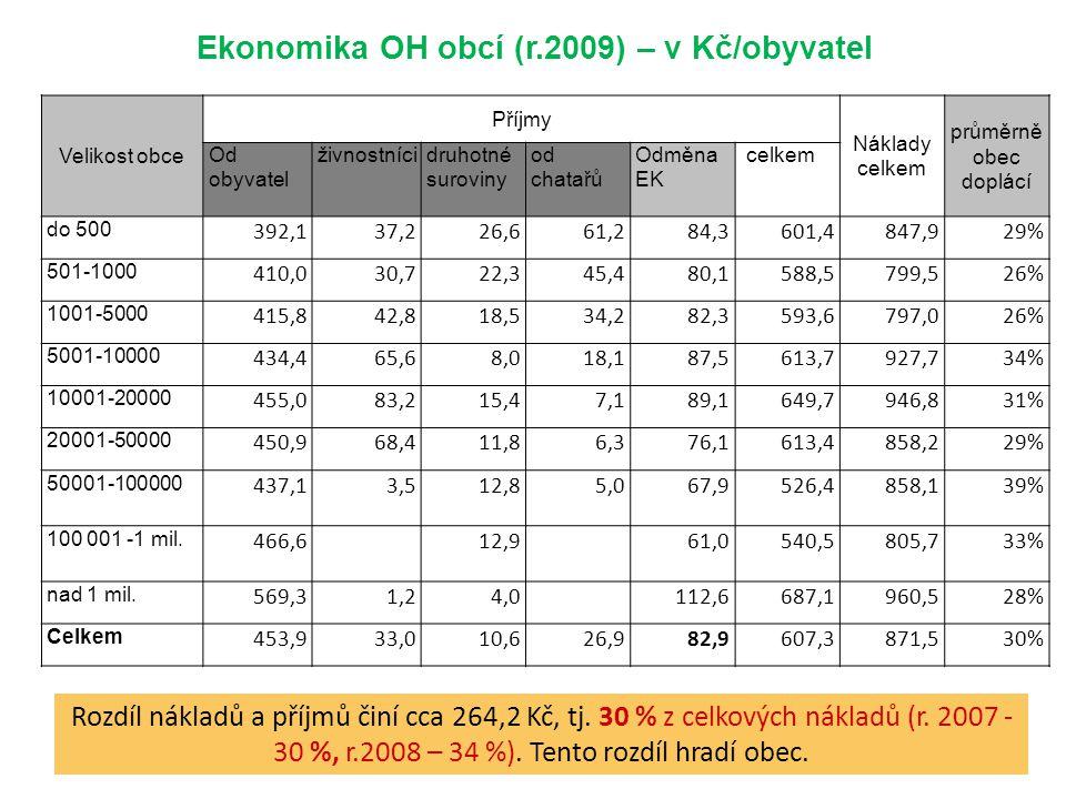 Ekonomika OH obcí (r.2009) – v Kč/obyvatel Rozdíl nákladů a příjmů činí cca 264,2 Kč, tj. 30 % z celkových nákladů (r. 2007 - 30 %, r.2008 – 34 %). Te