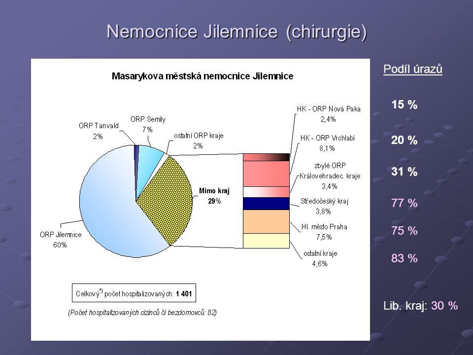 Nemocnice Jilemnice (chirurgie) 15 % Podíl úrazů 20 % 31 % 77 % 75 % 83 % Lib. kraj: 30 %