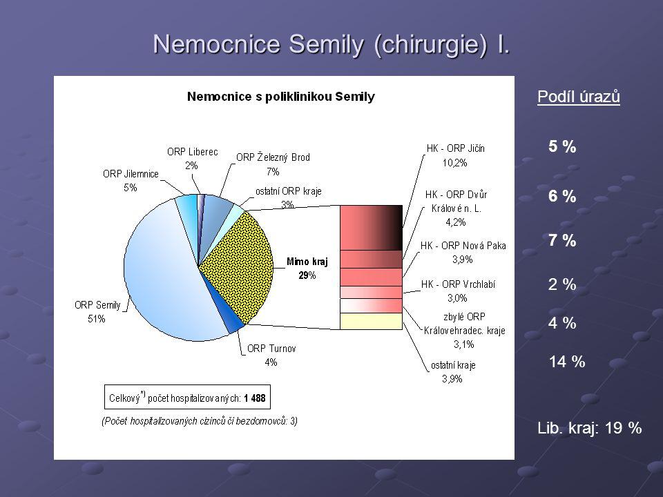 Nemocnice Semily (chirurgie) I. 5 % Podíl úrazů 6 % 7 % 2 % 4 % 14 % Lib. kraj: 19 %