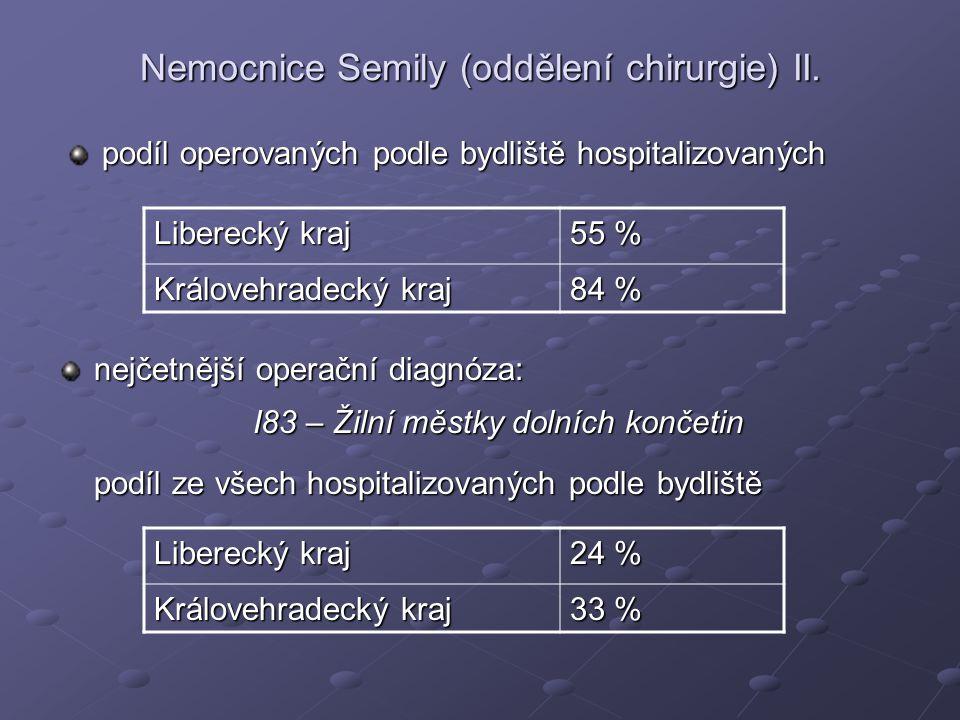 Nemocnice Semily (oddělení chirurgie) II. podíl operovaných podle bydliště hospitalizovaných Liberecký kraj 55 % Královehradecký kraj 84 % nejčetnější