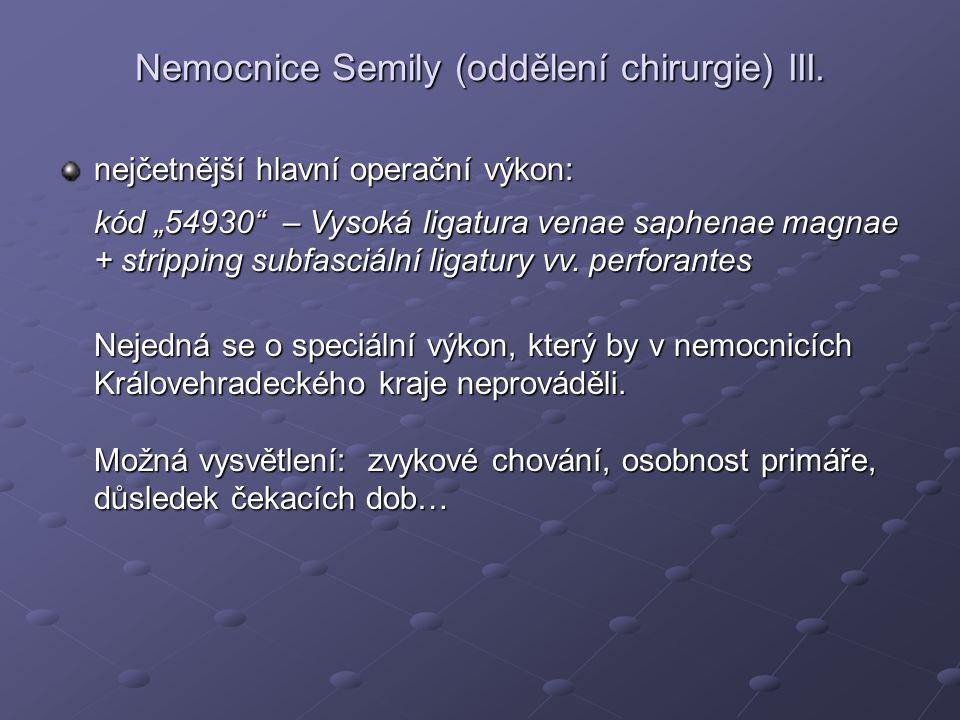 """Nemocnice Semily (oddělení chirurgie) III. nejčetnější hlavní operační výkon: kód """"54930"""" – Vysoká ligatura venae saphenae magnae + stripping subfasci"""