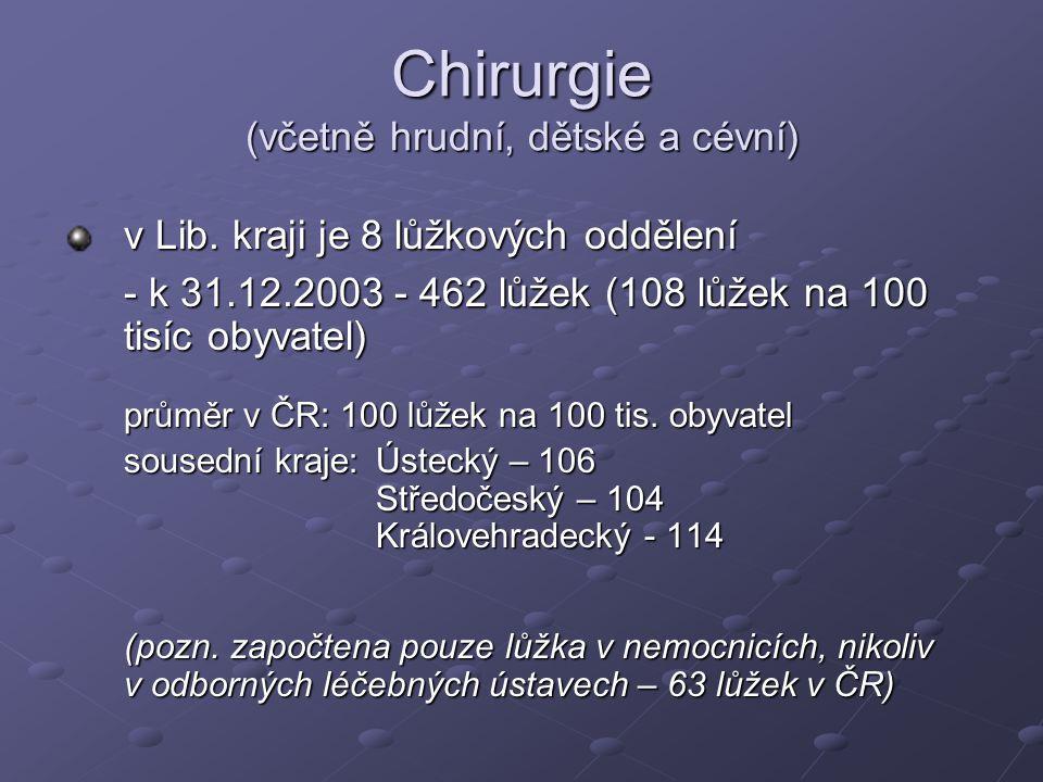Chirurgie (včetně hrudní, dětské a cévní) v Lib. kraji je 8 lůžkových oddělení - k 31.12.2003 - 462 lůžek (108 lůžek na 100 tisíc obyvatel) průměr v Č