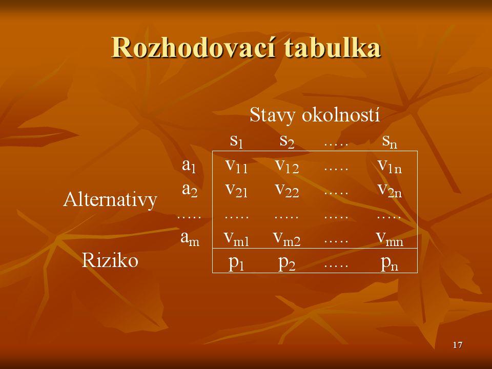 17 Rozhodovací tabulka