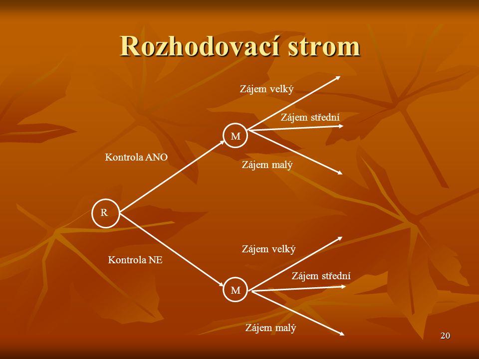20 Rozhodovací strom R M M Kontrola ANO Kontrola NE Zájem velký Zájem střední Zájem malý Zájem velký Zájem střední Zájem malý