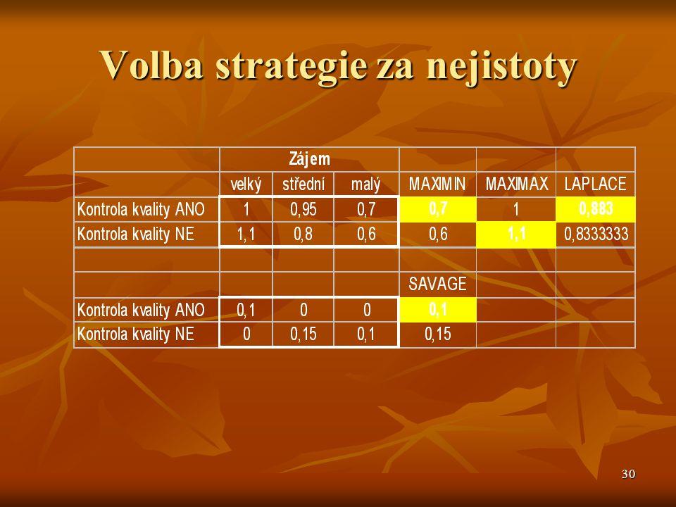30 Volba strategie za nejistoty