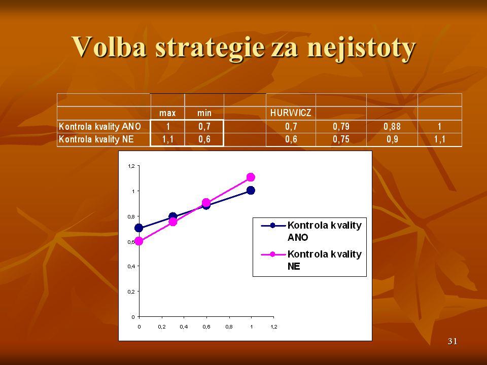 31 Volba strategie za nejistoty