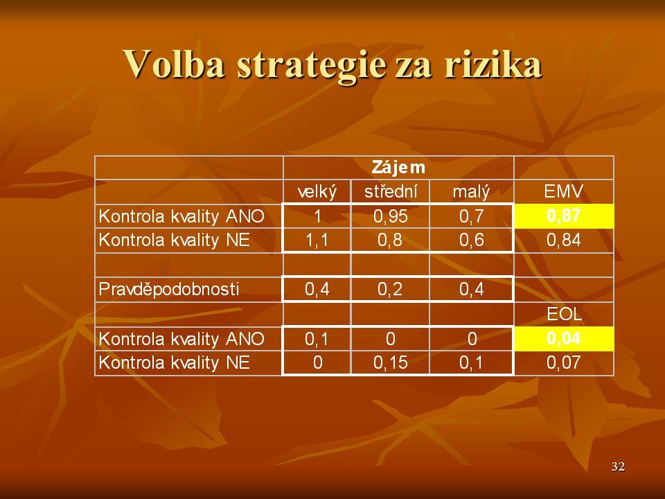 32 Volba strategie za rizika