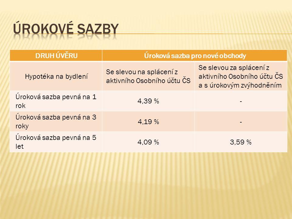 DRUH ÚVĚRUÚroková sazba pro nové obchody Hypotéka na bydlení Se slevou na splácení z aktivního Osobního účtu ČS Se slevou za splácení z aktivního Osobního účtu ČS a s úrokovým zvýhodněním Úroková sazba pevná na 1 rok 4,39 %- Úroková sazba pevná na 3 roky 4,19 %- Úroková sazba pevná na 5 let 4,09 %3,59 %