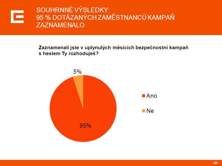 16 SOUHRNNÉ VÝSLEDKY: 95 % DOTÁZANÝCH ZAMĚSTNANCŮ KAMPAŇ ZAZNAMENALO 16 16 Zaznamenali jste v uplynulých měsících bezpečnostní kampaň s heslem Ty rozh